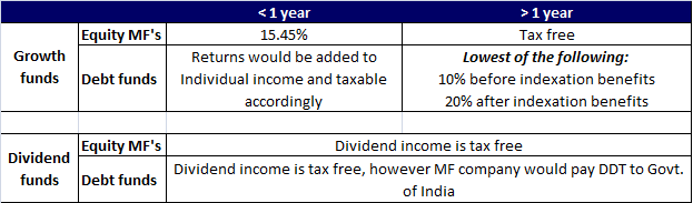 How mutual fund returns are taxed