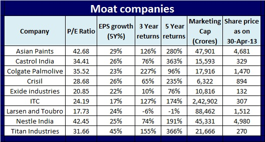 Invest in companies with strong and sustainable moat