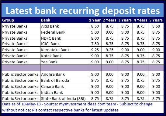 Recurring deposit interest rates in India (May-2013)