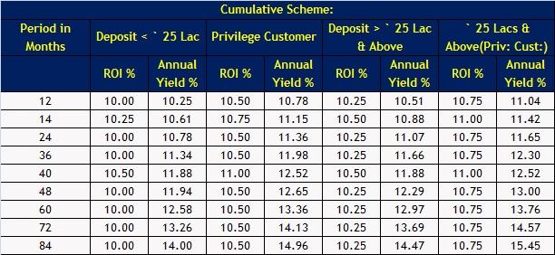 DHFL-Fixed deposit scheme-Cumulative plan
