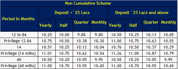 DHFL-Fixed deposit scheme-Non-Cumulative plan