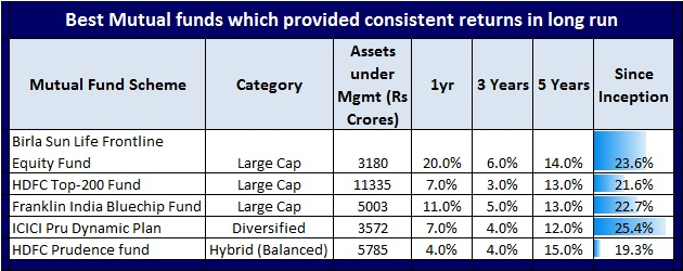 5 Best Mutual Funds with solid and consistent returns in long run