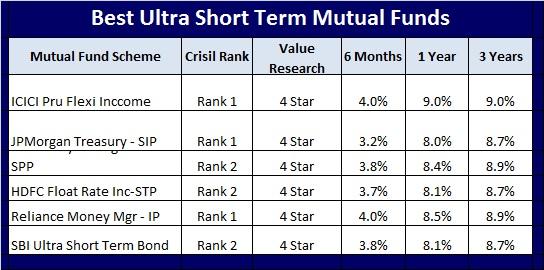 Best short term investment options-Best Ultra short term mutual funds