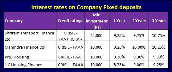Best short term investment options-Company FD schemes