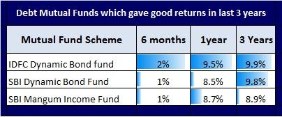 Best short term investment options-Debt funds