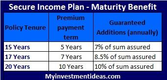 Bharti Axa Life Secure Income Plan-Maturity benefit