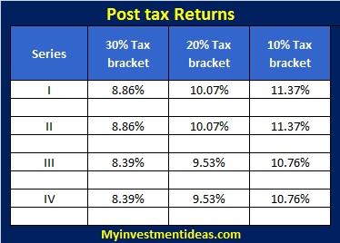IIFL NCD Secured Bond-Sep-2013-Interest Chart-post tax returns