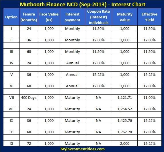 Muthoot Finance NCD-Sep-2013-Interest chart