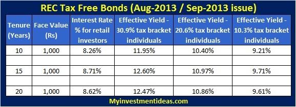 REC Tax Free bonds-Interest chart