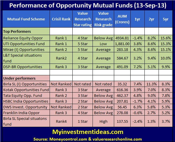 Should you invest in Opportunities Mutual funds