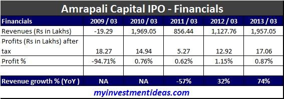 Amrapali Capital IPO-Financials