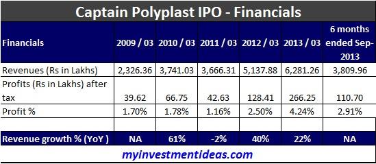 Captain Polyplast IPO Financials