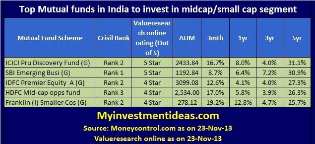 Top Mutual Funds India-Nov-13