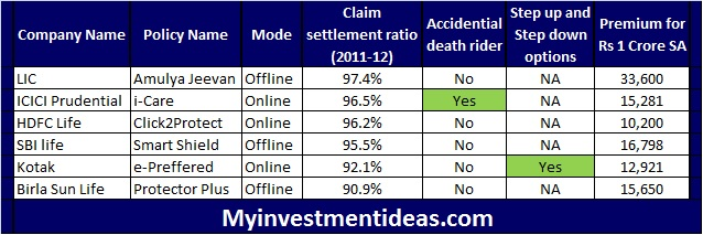 Best Term insurance plans in India-Features