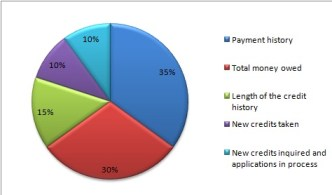 credit rating score components pie chart