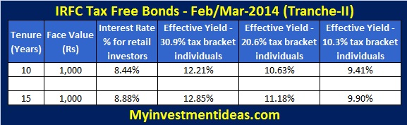 IRFC tax free bonds-Tranche-ii-feb-mar-2014-interest rates; IRFC bonds offers tax free income