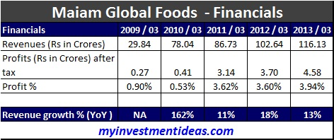 Maiam Global Foods IPO-Financials-New