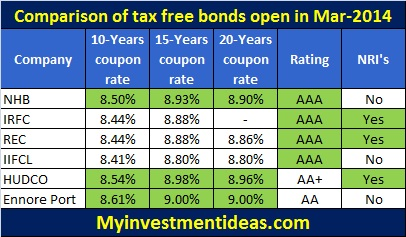 Comparison of tax free bonds-Mar-2014