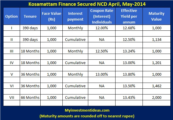 Kosamattam Finance Secured NCD-Interest chart