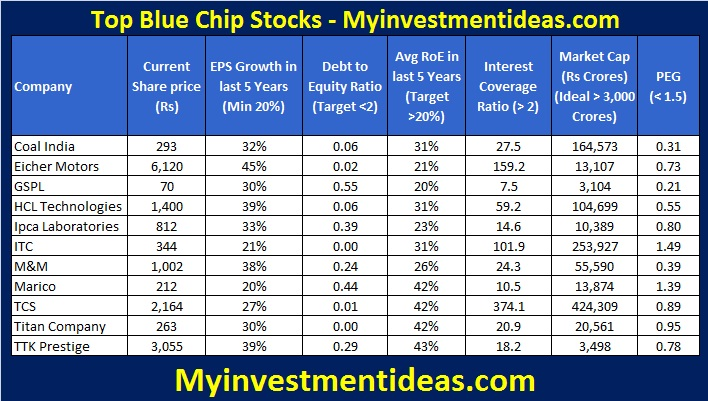 Top Blue Chip Stocks in India-April-2014