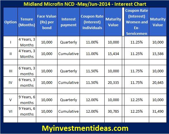 Midland Microfin NCD May, Jun-2014-Interest chart