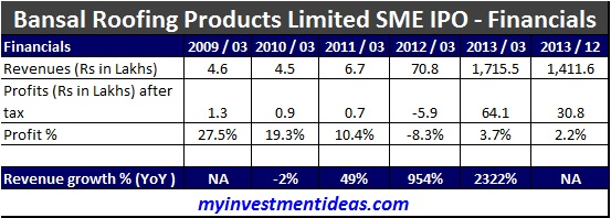 Bansal Roofing Products SME IPO-Financials