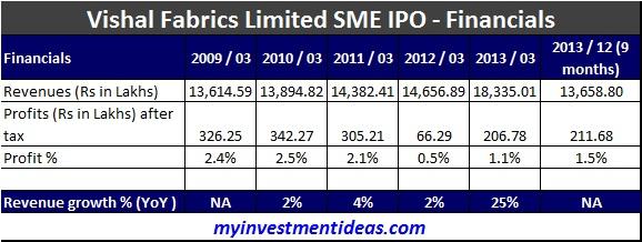 Vishal Fabrics SME IPO-Company-Financials