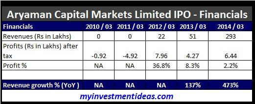 Aryaman Capital Markets IPO-Financials
