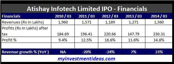 Atishay Infotech Limited IPO-Financials