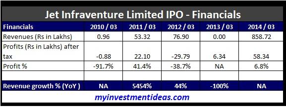 Jet Infraventure SME IPO-Financials