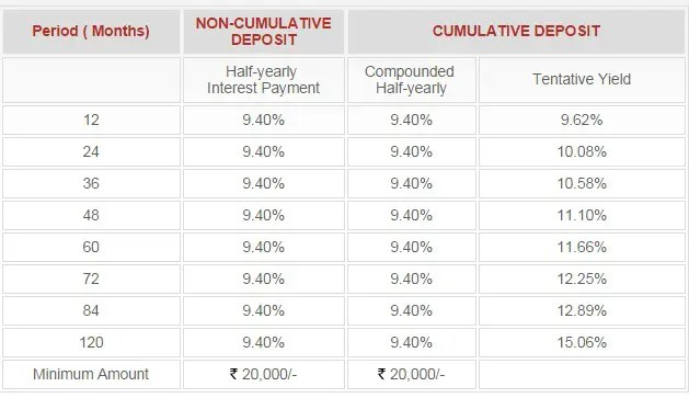 PNB HFL FD Scheme-Interest rates