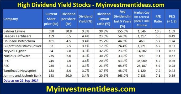 Top 10 High dividend yield stocks-September-2014