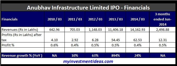 Anubhav Infrastructure Limited IPO-Financials