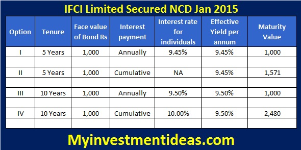 IFCI Secured NCD Jan 2015 - Interest rates