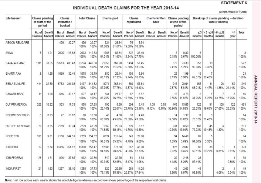 IRD Claim Settlement Ratio-2013-2014-Company wise-1