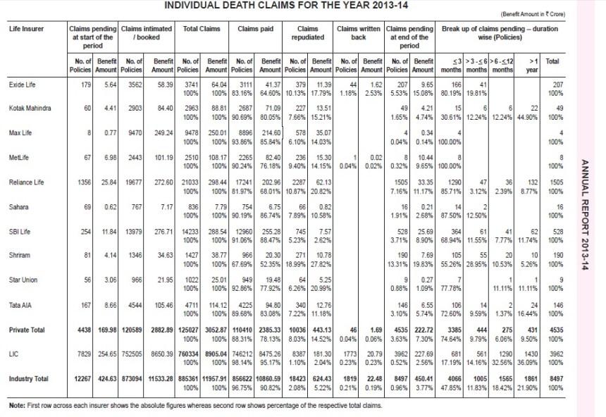 IRD Claim Settlement Ratio-2013-2014-Company wise-2