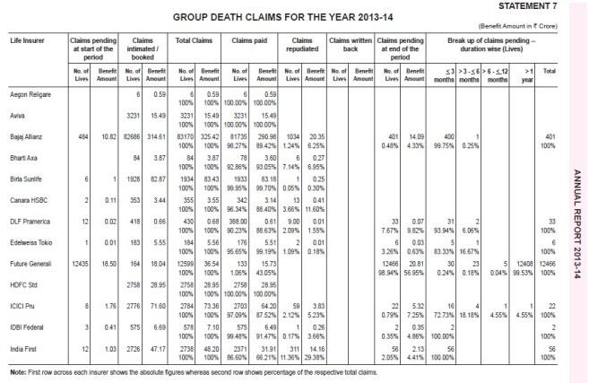 IRD Claim Settlement Ratio-2013-2014-Group-Death Settlement-1