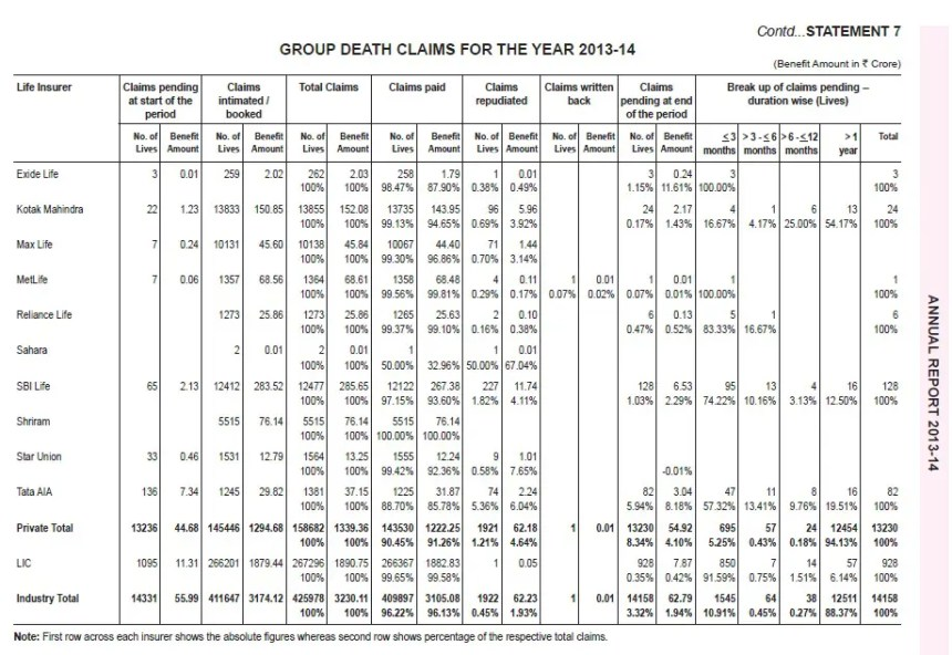 IRD Claim Settlement Ratio-2013-2014-Group-Death Settlement-2