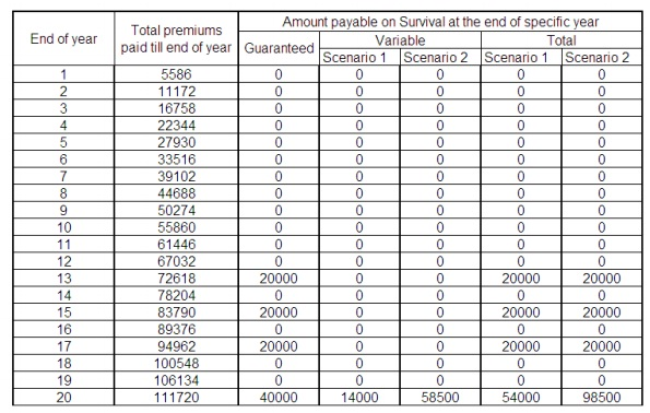 LIC new money back plan survival benefit Table no. 832