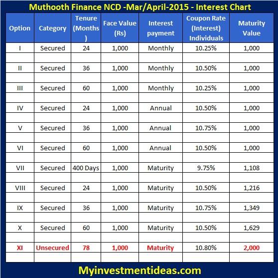 Muthoot Finance NCD Mar-Apr-2015-Interest chart