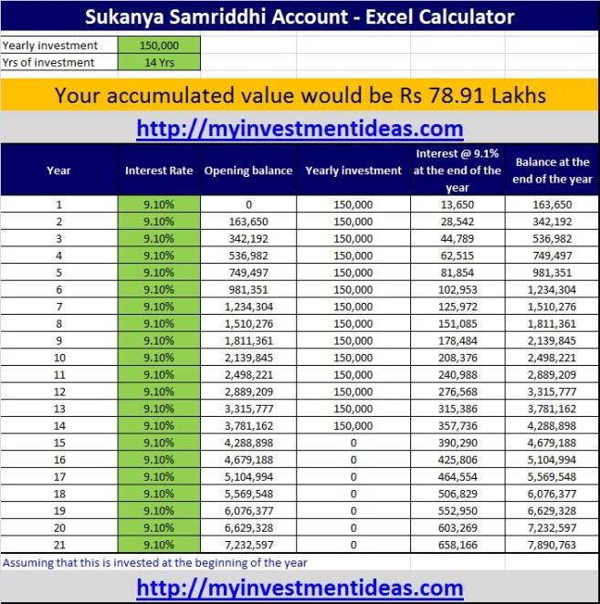 Sukanya Samriddhi Account - 150,000 investment for 14 years-updt