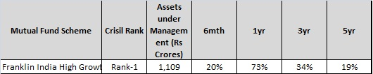 Franklin india high growth cos