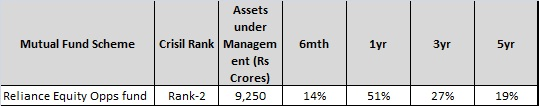 Reliance equity opps fund