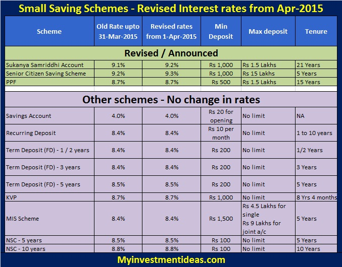 Revised interest rates of small saving schemes 1-April-2015(FY2015-2016)