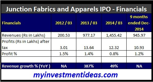 Junction Fabrics and Apparel IPO-Financials