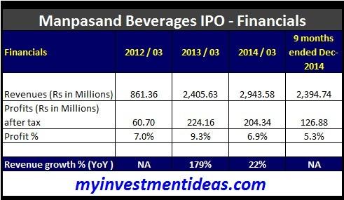 Manpasand Beverages Ltd IPO-Financials