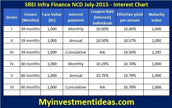 SREI Infra Finance Secured NCD-July-2015-Interest Chart