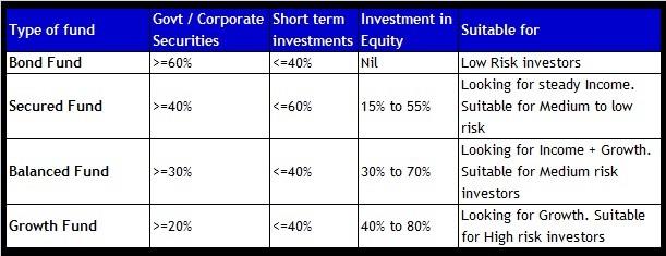 LIC Endowment Plus ULIP Plan-Types of bonds