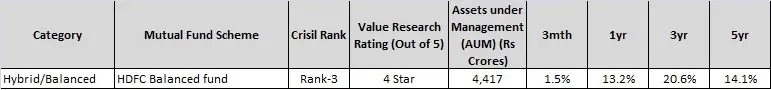 Top balanced Mutual Fund-hdfc balanced fund
