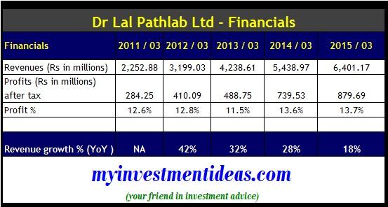 Dr Lal Pathlab IPO - Company Financials